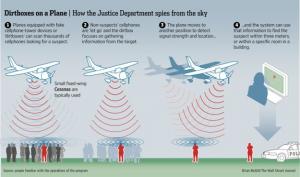 Schéma fungování Dirtboxu pracujícího z letounu typu Cessna. Grafika: WSJ