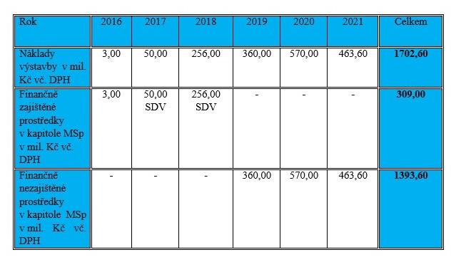 Propočet nákladů na výstavbu. Zdroj: MSp